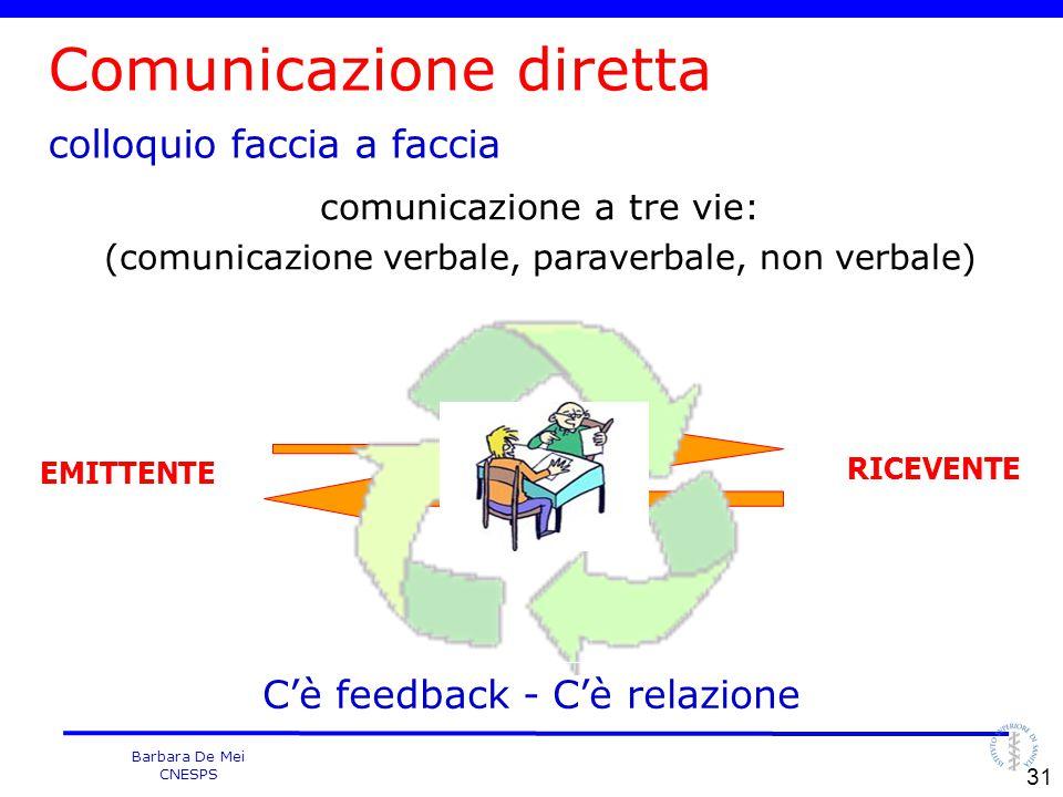 Barbara De Mei CNESPS Comunicazione diretta colloquio faccia a faccia EMITTENTE RICEVENTE C'è feedback - C'è relazione comunicazione a tre vie: (comun