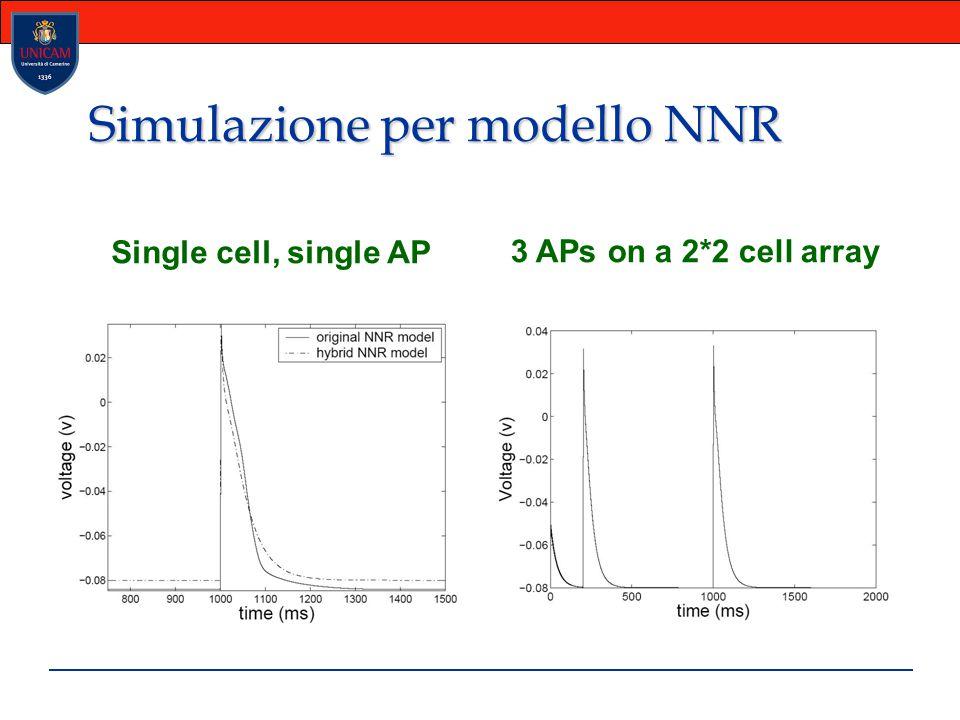Simulazione per modello NNR Single cell, single AP 3 APs on a 2*2 cell array