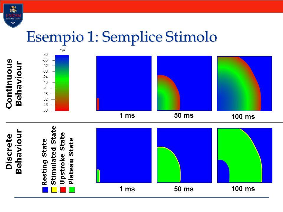 Esempio 1: Semplice Stimolo Continuous Behaviour Discrete Behaviour Resting State Stimulated State Upstroke State Plateau State 100 ms 50 ms1 ms 50 ms