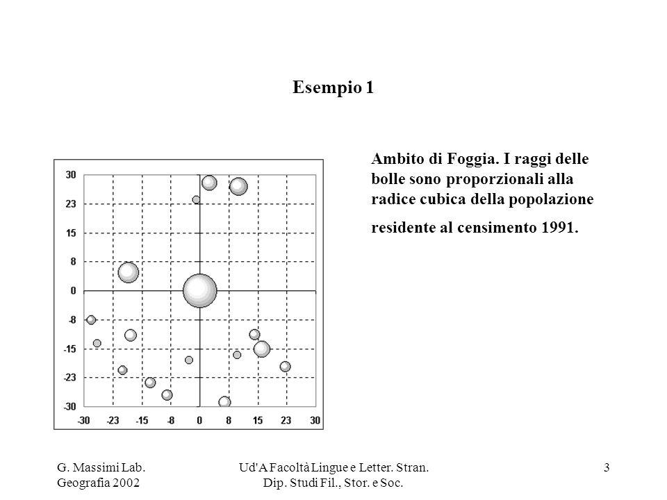 G. Massimi Lab. Geografia 2002 Ud'A Facoltà Lingue e Letter. Stran. Dip. Studi Fil., Stor. e Soc. 3 Esempio 1 Ambito di Foggia. I raggi delle bolle so
