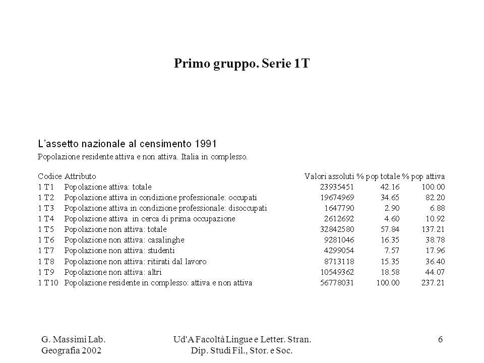 G. Massimi Lab. Geografia 2002 Ud'A Facoltà Lingue e Letter. Stran. Dip. Studi Fil., Stor. e Soc. 6 Primo gruppo. Serie 1T