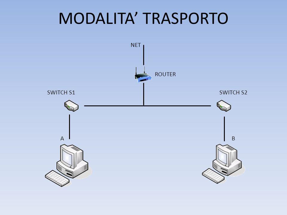 MODALITA' TRASPORTO NET ROUTER SWITCH S1SWITCH S2 A B