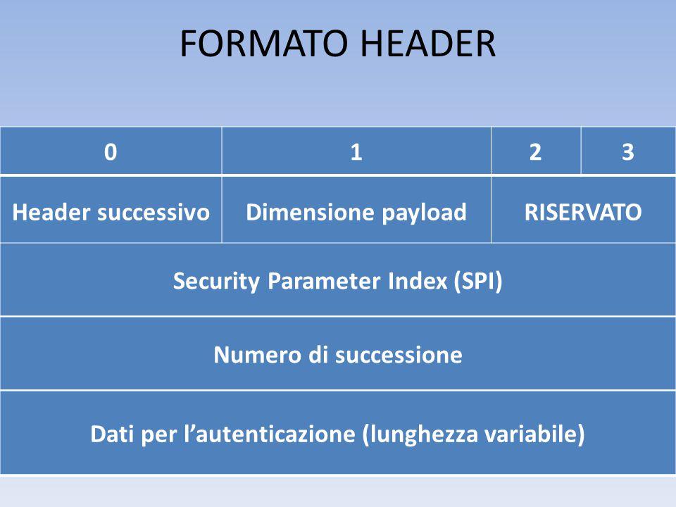 FORMATO HEADER Header successivoDimensione payloadRISERVATO Security Parameter Index (SPI) Numero di successione Dati per l'autenticazione (lunghezza variabile) 0123