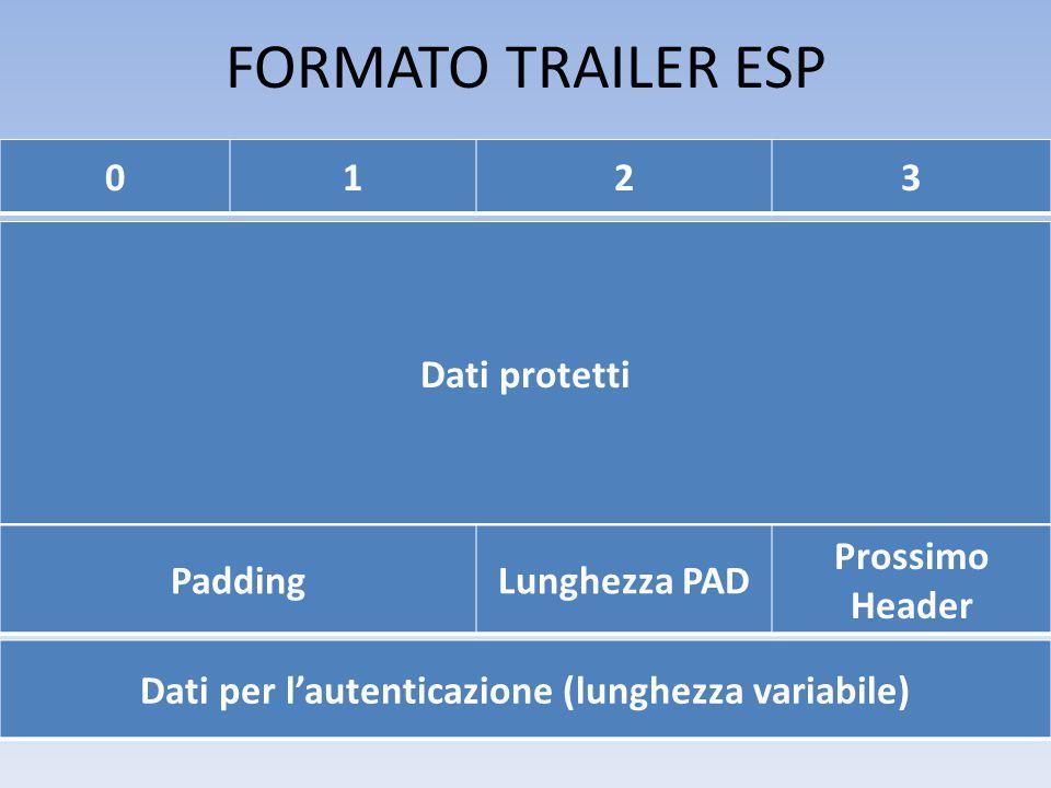 FORMATO TRAILER ESP Dati per l'autenticazione (lunghezza variabile) 0123 Dati protetti PaddingLunghezza PAD Prossimo Header