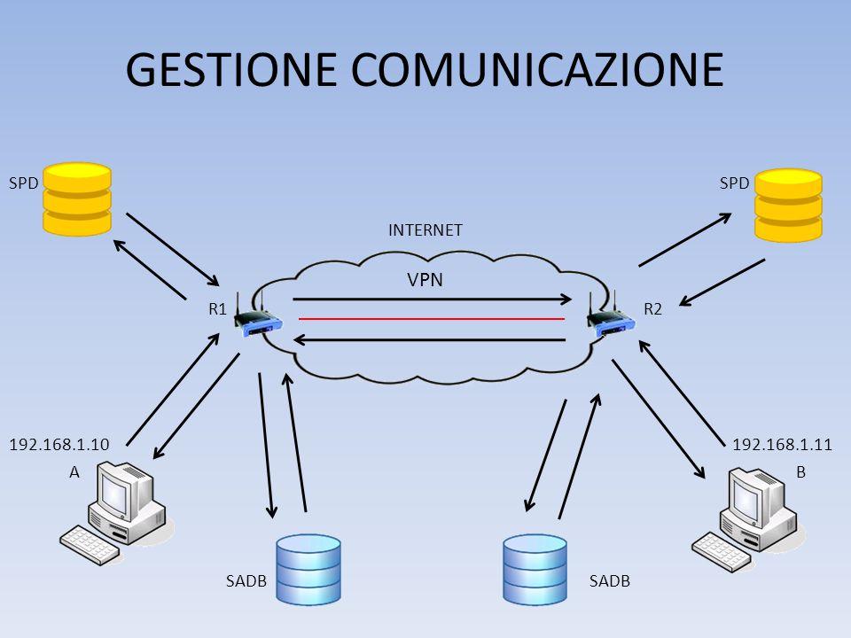 GESTIONE COMUNICAZIONE SPD INTERNET VPN R1 R2 192.168.1.10 192.168.1.11 A B SADB SADB