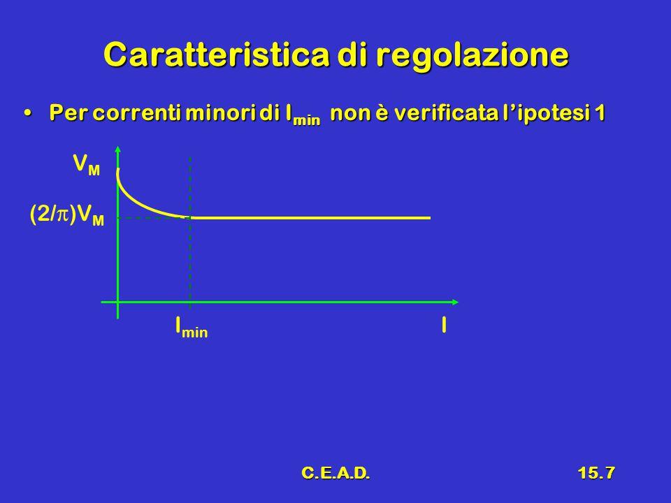 C.E.A.D.15.7 Caratteristica di regolazione Per correnti minori di I min non è verificata l'ipotesi 1Per correnti minori di I min non è verificata l'ipotesi 1 I VMVM (2/π)V M I min