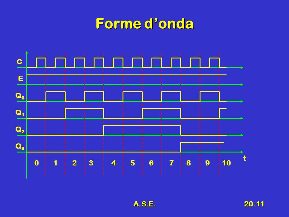 A.S.E.20.11 Forme d'onda C E Q0Q0 t Q1Q1 Q2Q2 Q3Q3 0 1 2 3 4 5 6 7 8 9 10