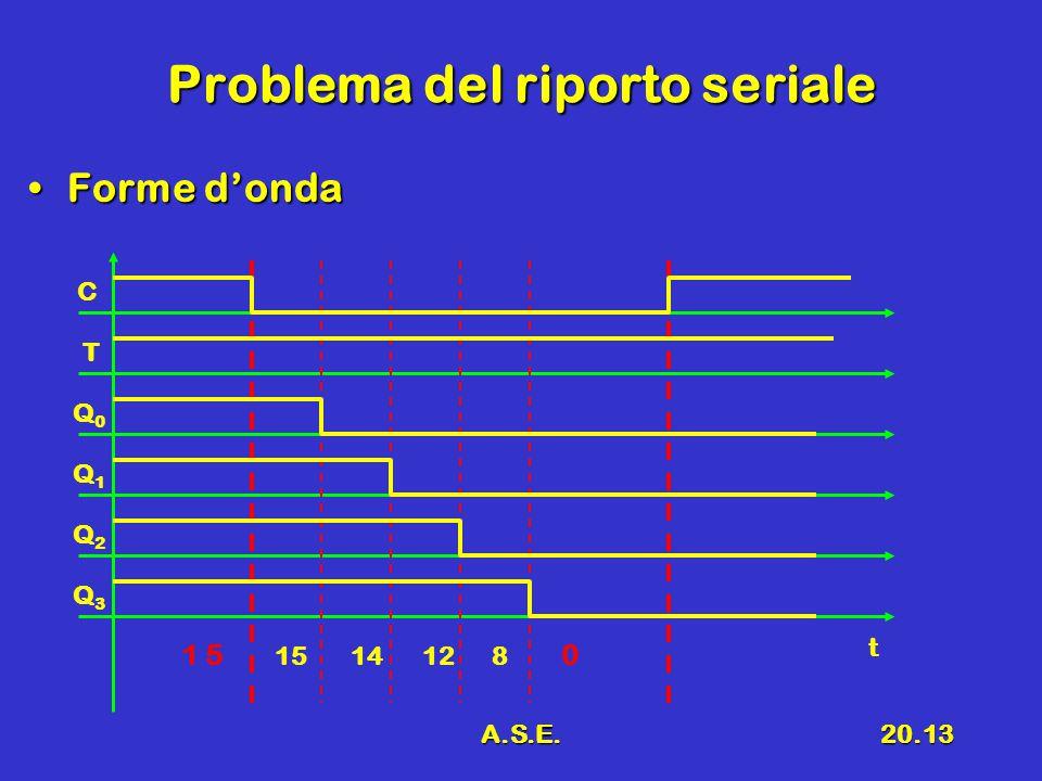 A.S.E.20.13 Problema del riporto seriale Forme d'ondaForme d'onda C T Q0Q0 t Q1Q1 Q2Q2 Q3Q3 1 5 15 14 12 8 0