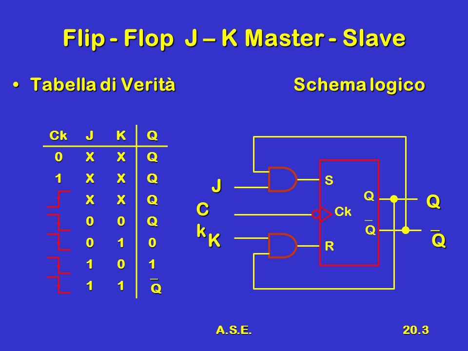 A.S.E.20.3 Flip - Flop J – K Master - Slave Tabella di VeritàSchema logicoTabella di VeritàSchema logico CkCkCkCk J Q QQQQK CkJKQ 0XXQ 1XXQ XXQ 00Q 010 101 11 QQQQ S Q Ck  Q R