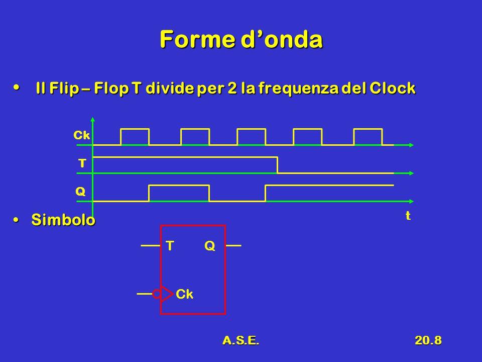 A.S.E.20.8 Forme d'onda Ck T Q Il Flip – Flop T divide per 2 la frequenza del Clock Il Flip – Flop T divide per 2 la frequenza del Clock SimboloSimbolo t T Q Ck