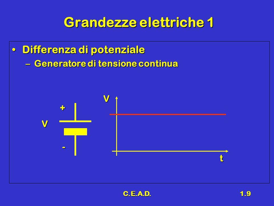 C.E.A.D.1.10 Grandezze elettriche 2 Differenza di potenzialeDifferenza di potenziale –Generatore di tensione alternata V - + T F = 1 / T