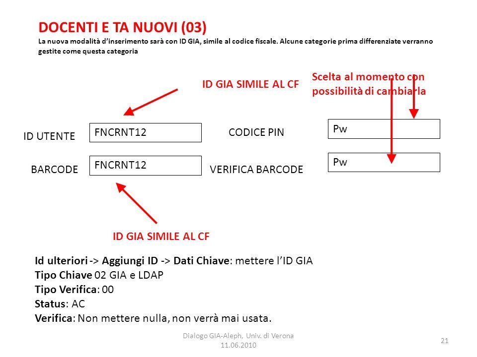 21 Dialogo GIA-Aleph, Univ. di Verona 11.06.2010 DOCENTI E TA NUOVI (03) La nuova modalità d'inserimento sarà con ID GIA, simile al codice fiscale. Al