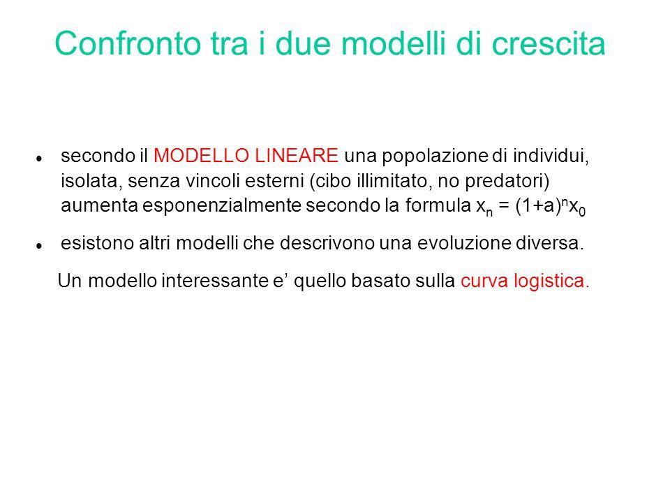 Confronto tra i due modelli di crescita secondo il MODELLO LINEARE una popolazione di individui, isolata, senza vincoli esterni (cibo illimitato, no p