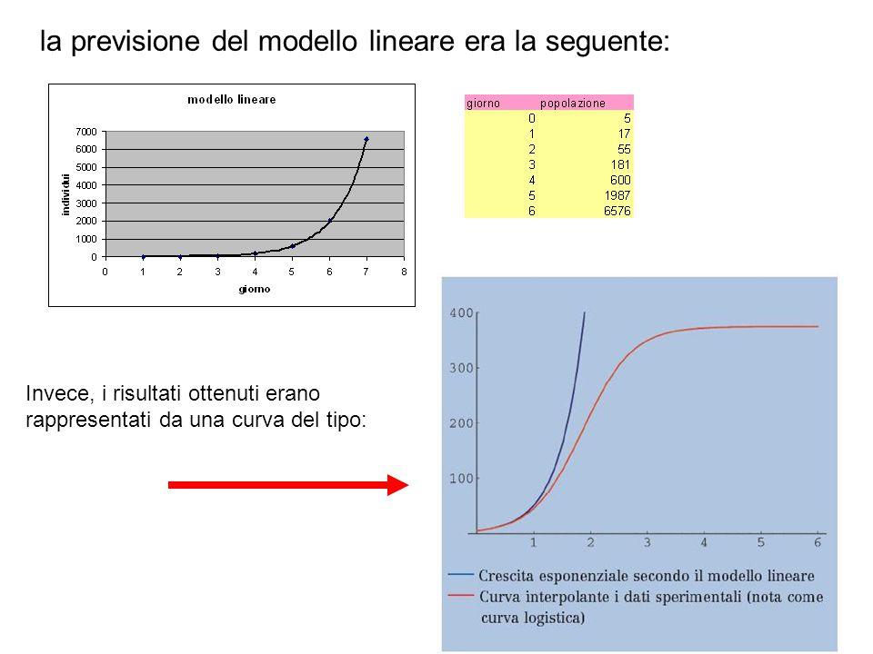 la previsione del modello lineare era la seguente: Invece, i risultati ottenuti erano rappresentati da una curva del tipo: