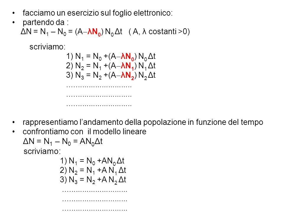 facciamo un esercizio sul foglio elettronico: partendo da : ΔN = N 1 – N 0 = (A  λN 0 ) N 0 Δt ( A, λ costanti >0) scriviamo: 1) N 1 = N 0 +(A  λN 0