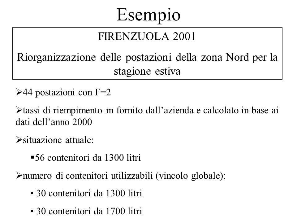 Esempio FIRENZUOLA 2001 Riorganizzazione delle postazioni della zona Nord per la stagione estiva  44 postazioni con F=2  tassi di riempimento m fornito dall'azienda e calcolato in base ai dati dell'anno 2000  situazione attuale:  56 contenitori da 1300 litri  numero di contenitori utilizzabili (vincolo globale): 30 contenitori da 1300 litri 30 contenitori da 1700 litri