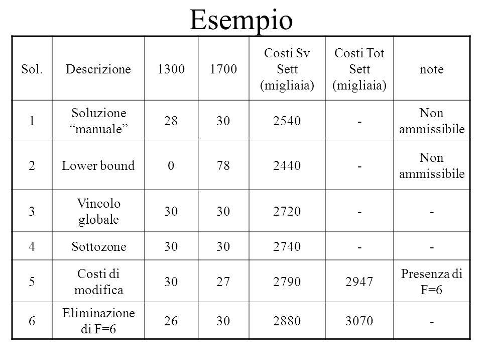 Esempio Sol.Descrizione13001700 Costi Sv Sett (migliaia) Costi Tot Sett (migliaia) note 1 Soluzione manuale 28302540- Non ammissibile 2Lower bound0782440- Non ammissibile 3 Vincolo globale 30 2720-- 4Sottozone30 2740-- 5 Costi di modifica 302727902947 Presenza di F=6 6 Eliminazione di F=6 263028803070-