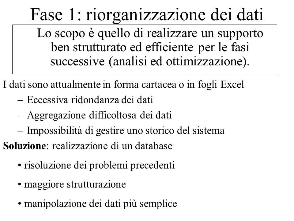 Fase 1: riorganizzazione dei dati Lo scopo è quello di realizzare un supporto ben strutturato ed efficiente per le fasi successive (analisi ed ottimizzazione).