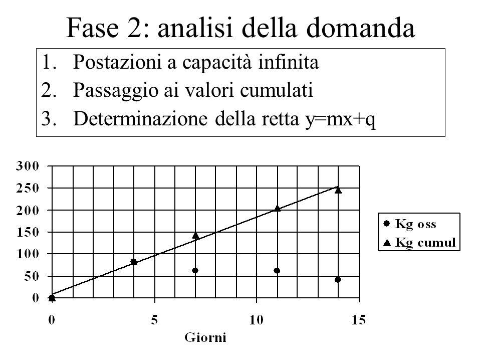 Fase 2: analisi della domanda 1.Postazioni a capacità infinita 2.Passaggio ai valori cumulati 3.Determinazione della retta y=mx+q
