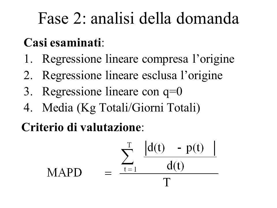 Fase 2: analisi della domanda Casi esaminati: 1.Regressione lineare compresa l'origine 2.Regressione lineare esclusa l'origine 3.Regressione lineare con q=0 4.Media (Kg Totali/Giorni Totali) Criterio di valutazione: