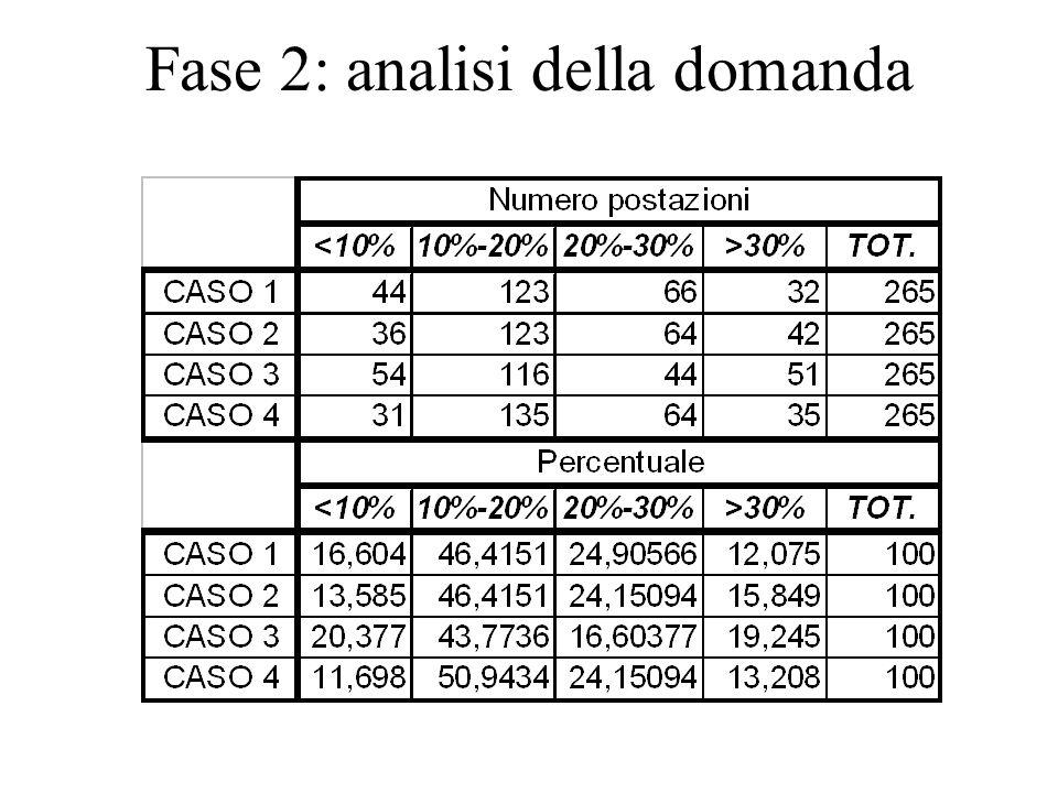 Fase 2: analisi della domanda