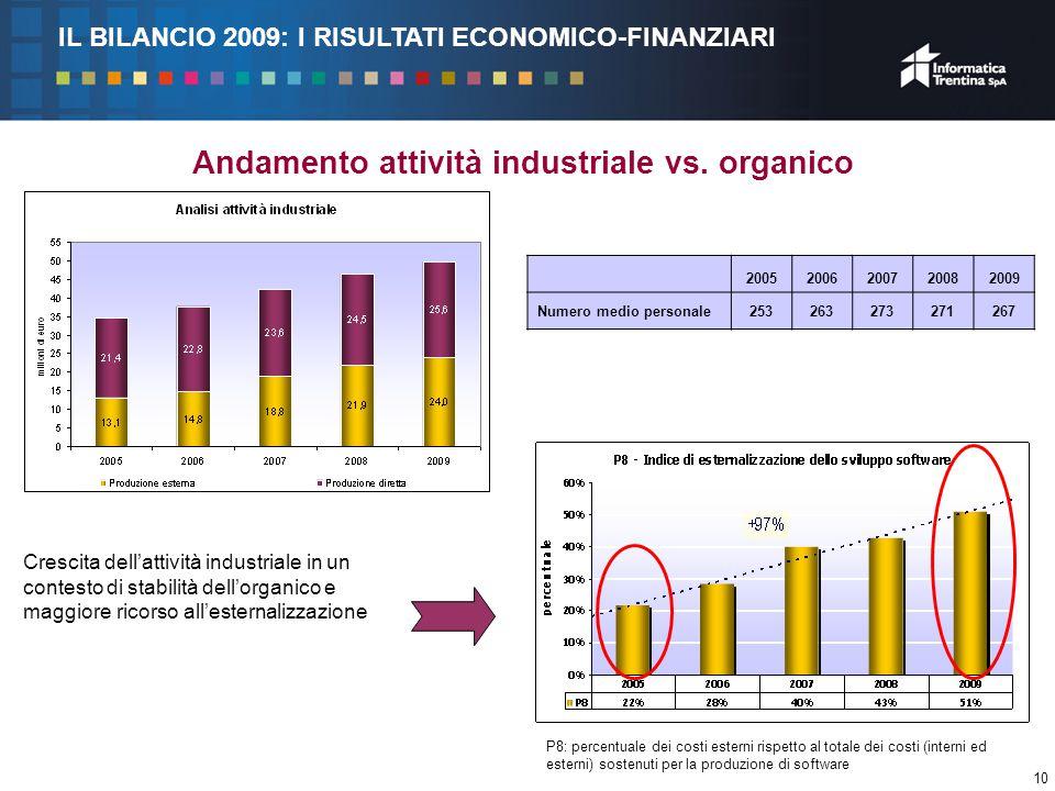 10 Andamento attività industriale vs.