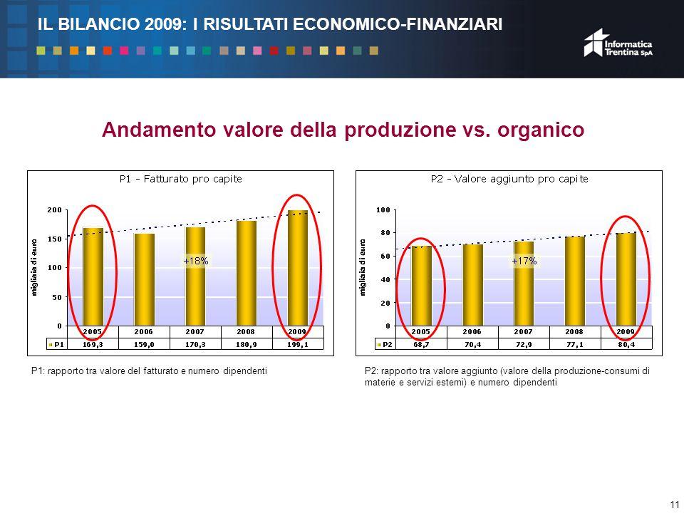 11 Andamento valore della produzione vs.