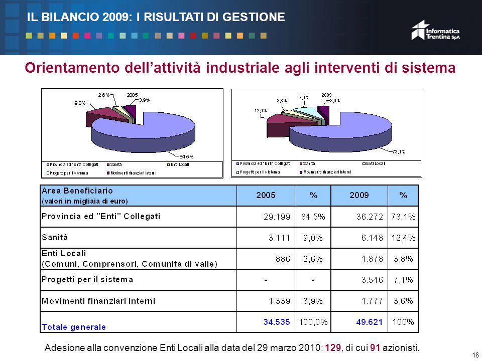 16 Orientamento dell'attività industriale agli interventi di sistema Adesione alla convenzione Enti Locali alla data del 29 marzo 2010: 129, di cui 91 azionisti.