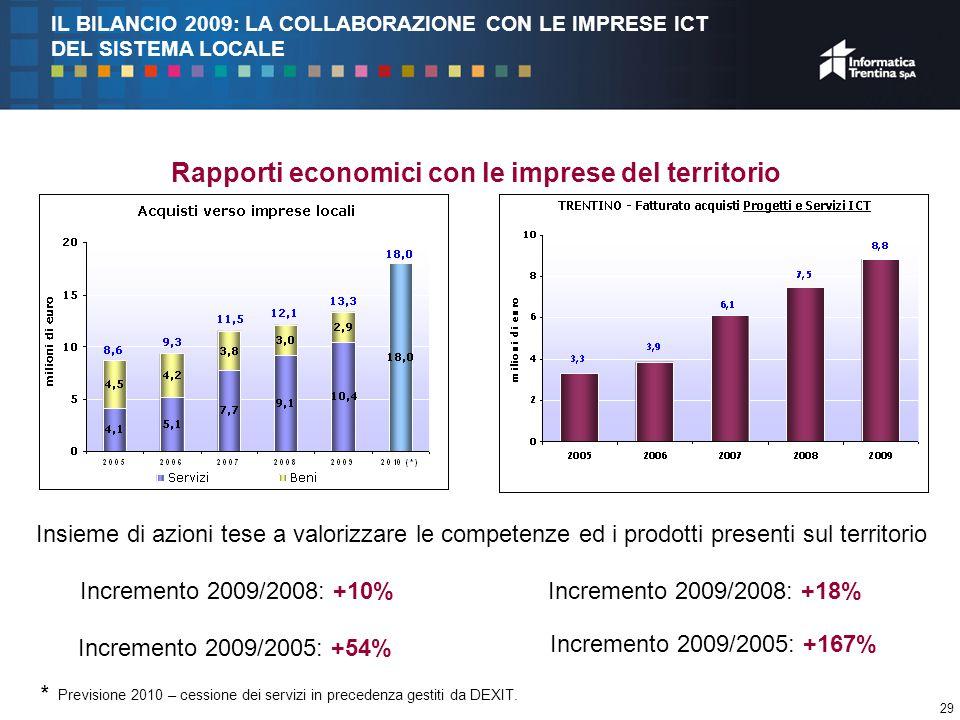 29 Rapporti economici con le imprese del territorio Incremento 2009/2008: +10% Incremento 2009/2005: +54% Insieme di azioni tese a valorizzare le competenze ed i prodotti presenti sul territorio Incremento 2009/2008: +18% Incremento 2009/2005: +167% IL BILANCIO 2009: LA COLLABORAZIONE CON LE IMPRESE ICT DEL SISTEMA LOCALE * Previsione 2010 – cessione dei servizi in precedenza gestiti da DEXIT.
