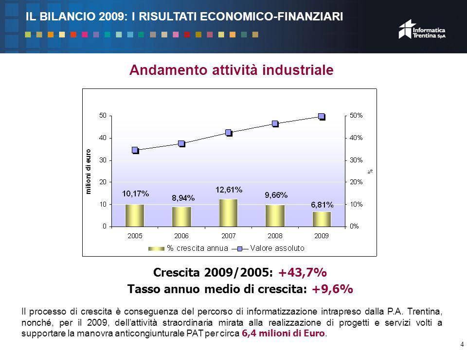 4 Andamento attività industriale Crescita 2009/2005: +43,7% Tasso annuo medio di crescita: +9,6% Il processo di crescita è conseguenza del percorso di informatizzazione intrapreso dalla P.A.