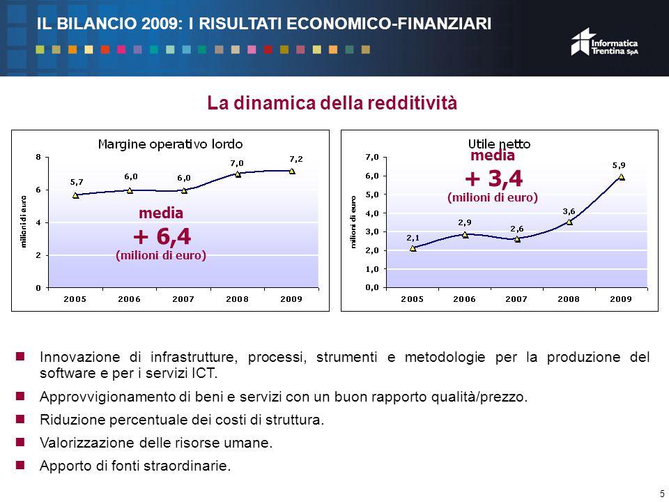 5 La dinamica della redditività media + 3,4 (milioni di euro) media + 6,4 (milioni di euro) Innovazione di infrastrutture, processi, strumenti e metodologie per la produzione del software e per i servizi ICT.