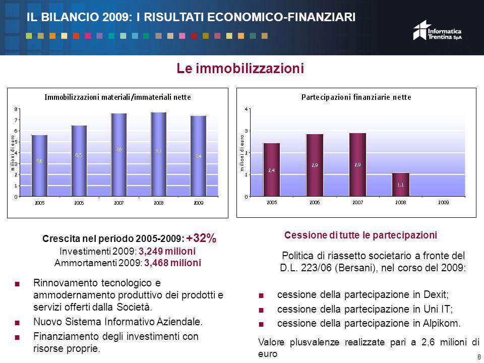 9 Il patrimonio La crescita del patrimonio netto (+19,3% 2009/2008) è ascrivibile ai buoni risultati di bilancio conseguiti dalla Società, nonché alla politica di rafforzamento patrimoniale perseguita dalla Società.