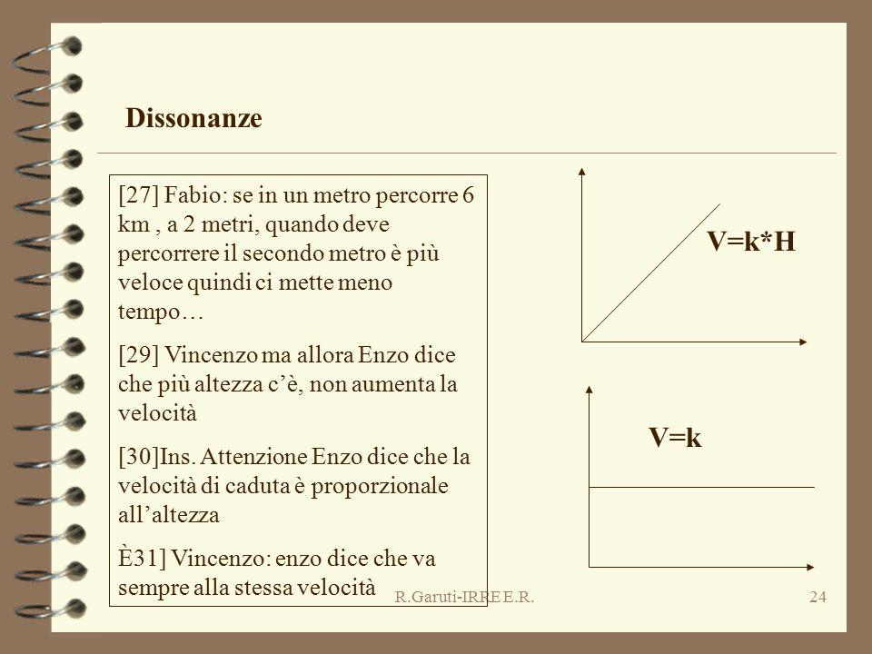 R.Garuti-IRRE E.R.24 Dissonanze [27] Fabio: se in un metro percorre 6 km, a 2 metri, quando deve percorrere il secondo metro è più veloce quindi ci me