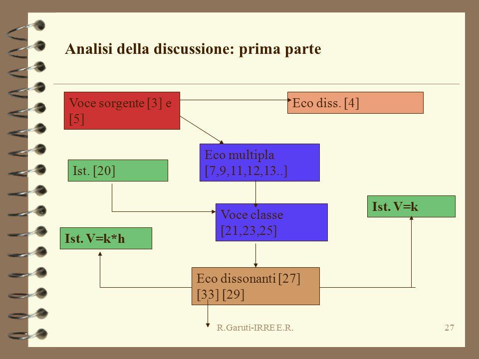 R.Garuti-IRRE E.R.27 Analisi della discussione: prima parte Voce sorgente [3] e [5] Eco diss. [4] Eco multipla [7,9,11,12,13..] Ist. [20] Voce classe