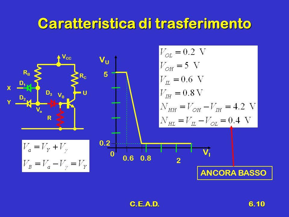 C.E.A.D.6.10 Caratteristica di trasferimento ANCORA BASSO 0.2 0.60.8 2 0 5 VIVI VUVU D1D1 D2D2 X RBRB Y V CC RCRC U D3D3 R VaVa VBVB