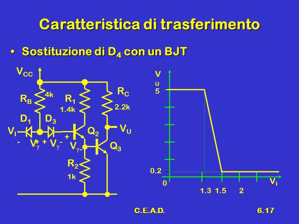 C.E.A.D.6.17 Caratteristica di trasferimento Sostituzione di D 4 con un BJTSostituzione di D 4 con un BJT D1D1 VIVI RBRB V CC RCRC VUVU Q2Q2 R2R2 D3D3