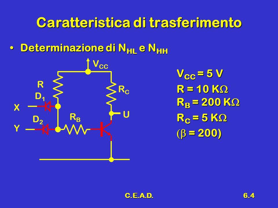 C.E.A.D.6.5 Caratteristica di trasferimento Porta AND Schema Caratteristica Schema Caratteristica 0.7 4.3 5 0 5 VIVI VUVU D1D1 D2D2 X R Y U V CC