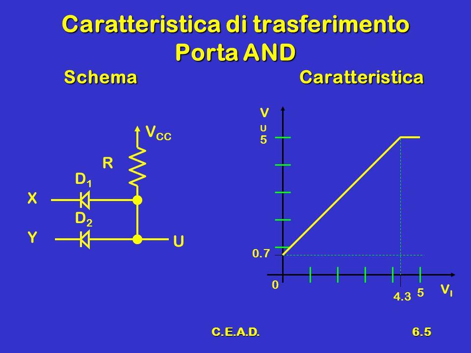 C.E.A.D.6.16 Inverter DTL modificato Sostituzione di D 4 con un BJTSostituzione di D 4 con un BJT D1D1 D2D2 X RBRB Y V CC RCRC U D4D4 R D3D3 Q3Q3 D1D1 D2D2 X RBRB Y RCRC U Q2Q2 R2R2 D3D3 Q3Q3 R1R1 5k 2.2k 1.4k 1k 4k 2.2k