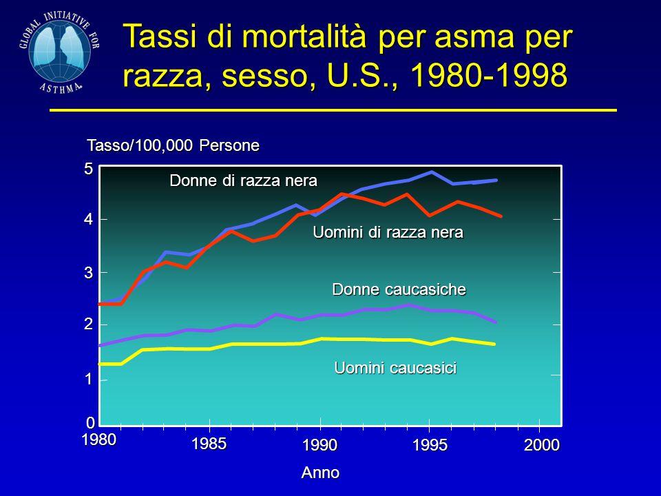 4 3 1 1980 Anno 2 0 1985 199019952000 Uomini di razza nera Donne caucasiche Uomini caucasici Donne di razza nera Tassi di mortalità per asma per razza