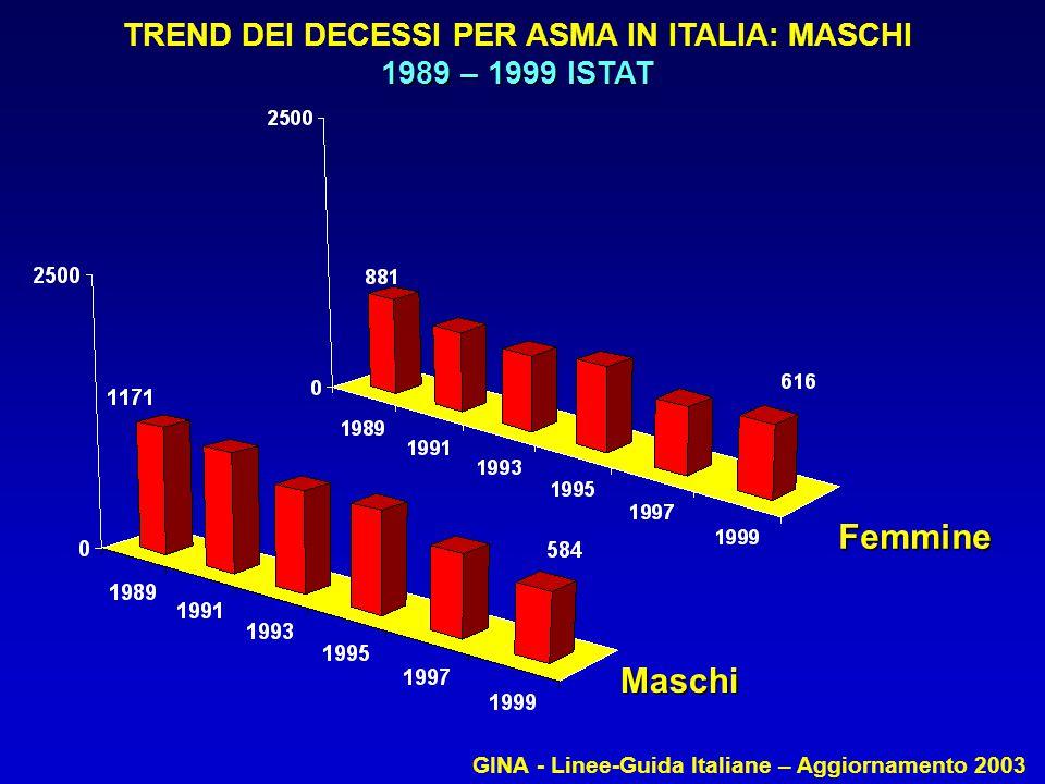 : TREND DEI DECESSI PER ASMA IN ITALIA: MASCHI 1989 – 1999 ISTAT Maschi Femmine GINA - Linee-Guida Italiane – Aggiornamento 2003
