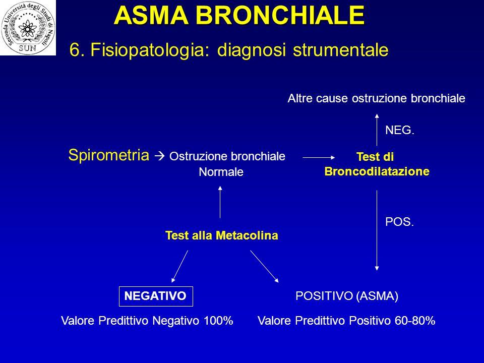 Test alla Metacolina Spirometria  Ostruzione bronchiale Normale POSITIVO (ASMA) NEGATIVO Valore Predittivo Negativo 100%Valore Predittivo Positivo 60
