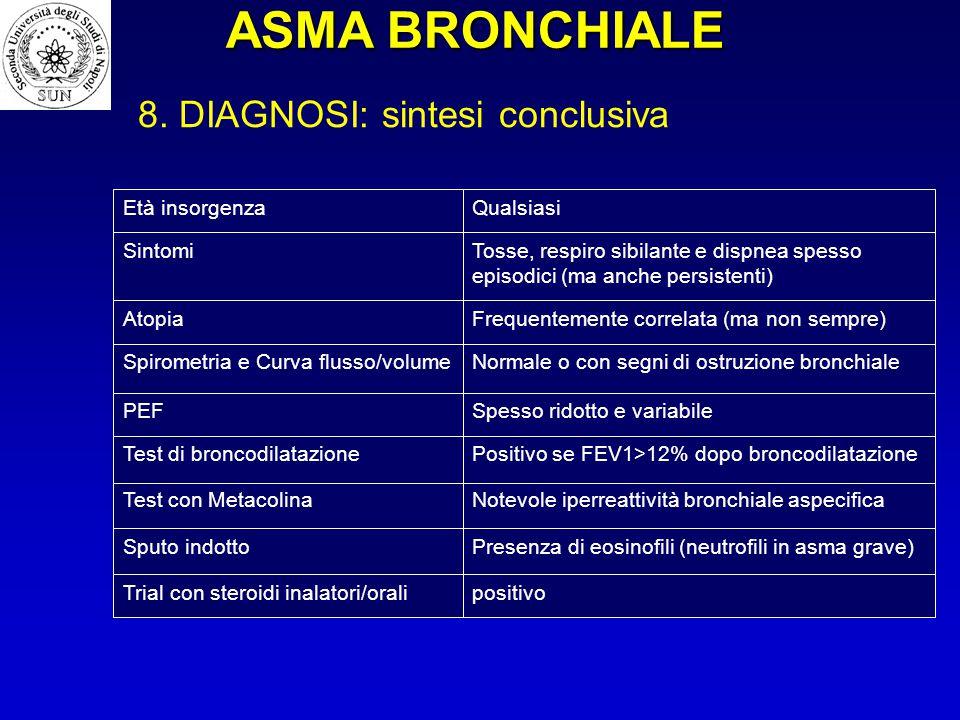 Notevole iperreattività bronchiale aspecificaTest con Metacolina Positivo se FEV1>12% dopo broncodilatazioneTest di broncodilatazione Spesso ridotto e