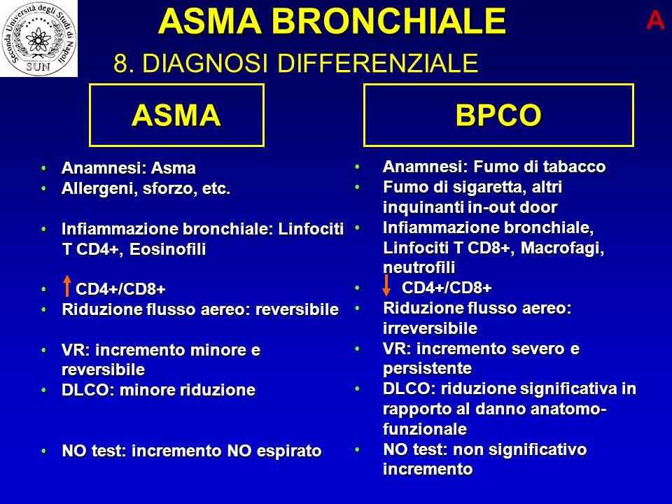 ASMABPCO Anamnesi: AsmaAnamnesi: Asma Allergeni, sforzo, etc.Allergeni, sforzo, etc. Infiammazione bronchiale: Linfociti T CD4+, EosinofiliInfiammazio