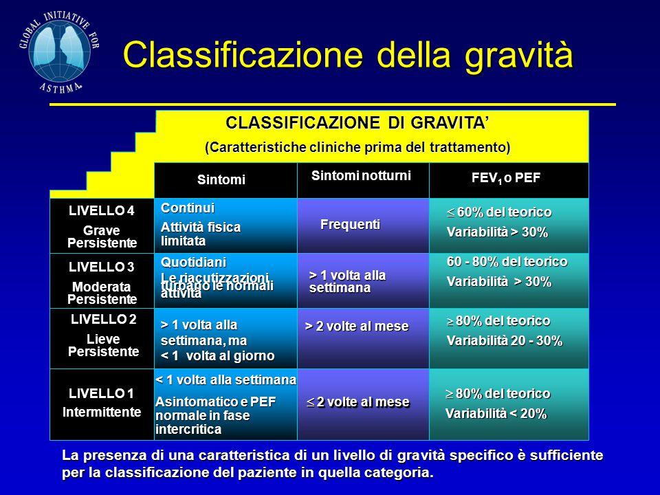 Classificazione della gravità Sintomi Sintomi notturni FEV 1 o PEF LIVELLO 4 Grave Persistente LIVELLO 3 Moderata Persistente LIVELLO 2 Lieve Persiste