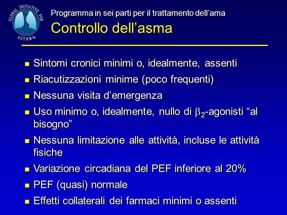 Programma in sei parti per il trattamento dell'ama Controllo dell'asma Sintomi cronici minimi o, idealmente, assenti Riacutizzazioni minime (poco freq