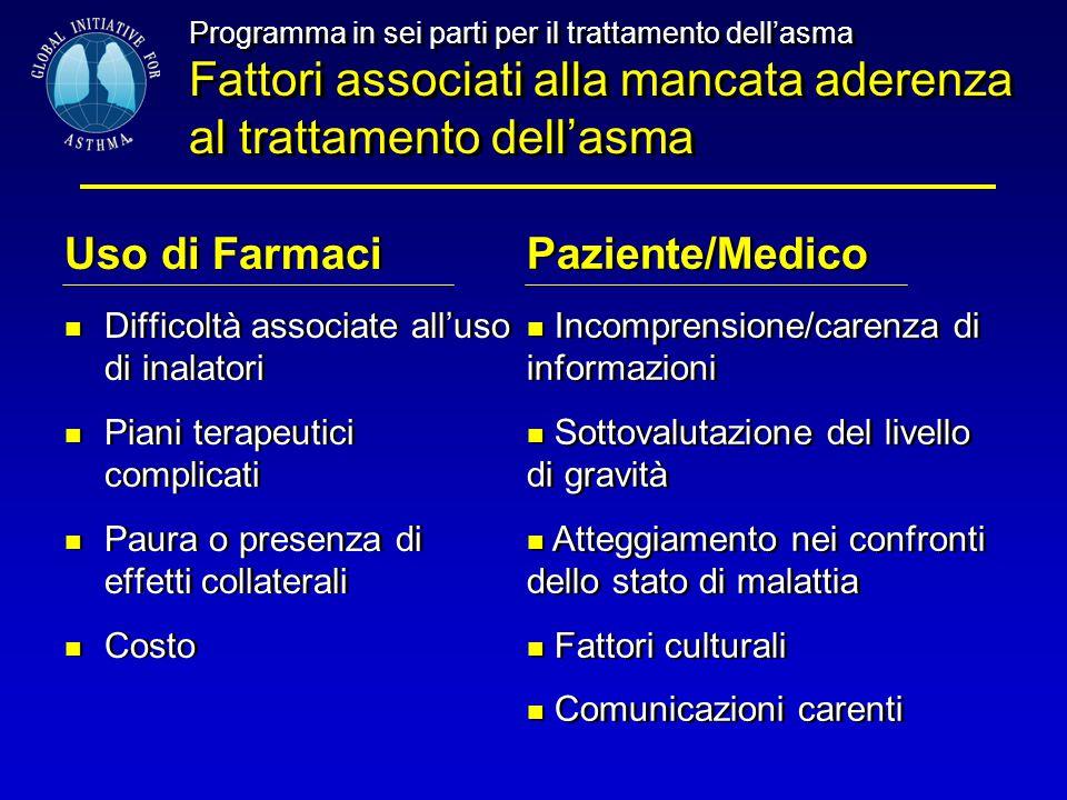 Programma in sei parti per il trattamento dell'asma Fattori associati alla mancata aderenza al trattamento dell'asma Uso di Farmaci Difficoltà associa