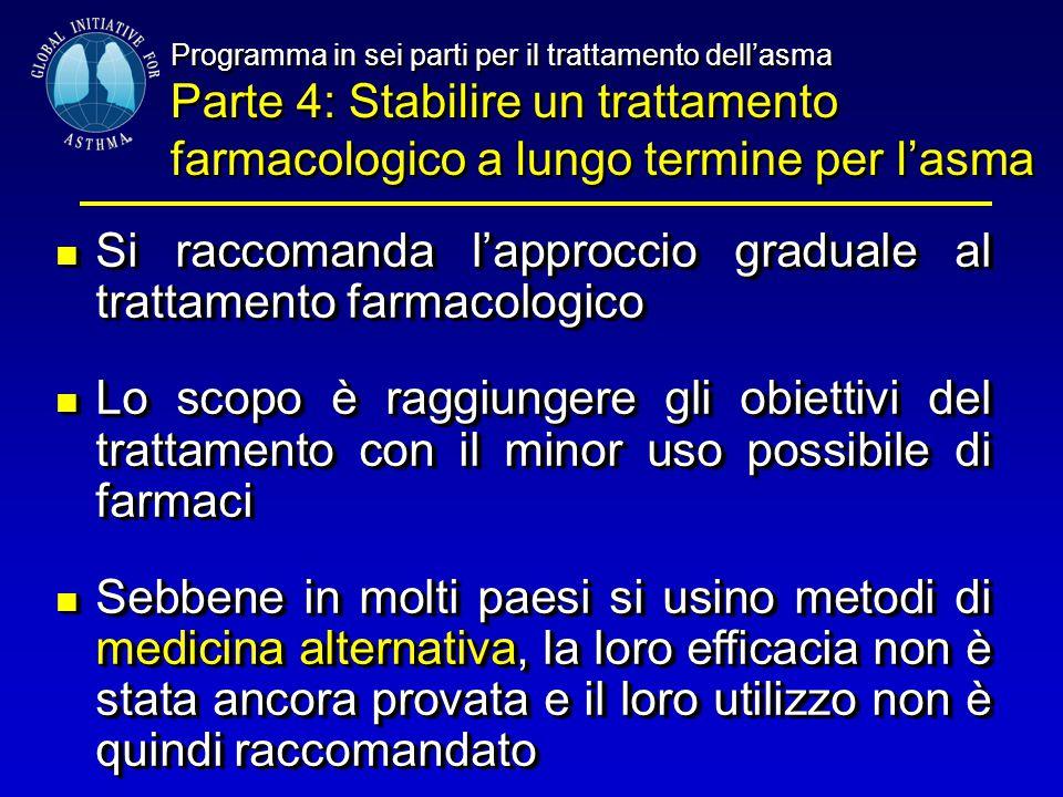 Programma in sei parti per il trattamento dell'asma Parte 4: Stabilire un trattamento farmacologico a lungo termine per l'asma Programma in sei parti