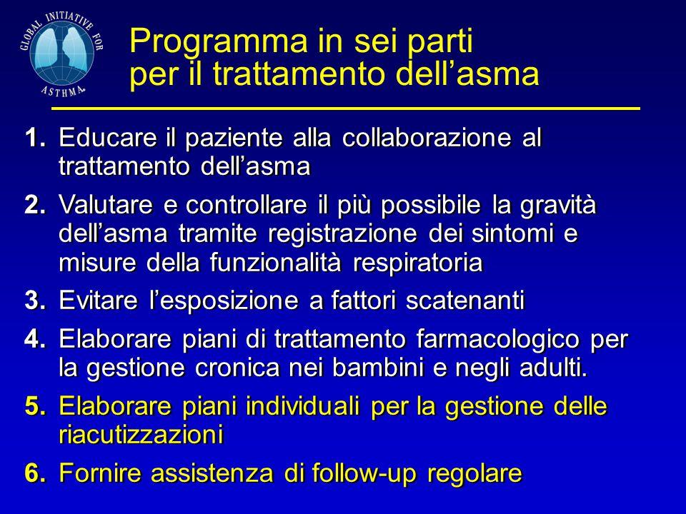 Programma in sei parti per il trattamento dell'asma 1.Educare il paziente alla collaborazione al trattamento dell'asma 2.Valutare e controllare il più