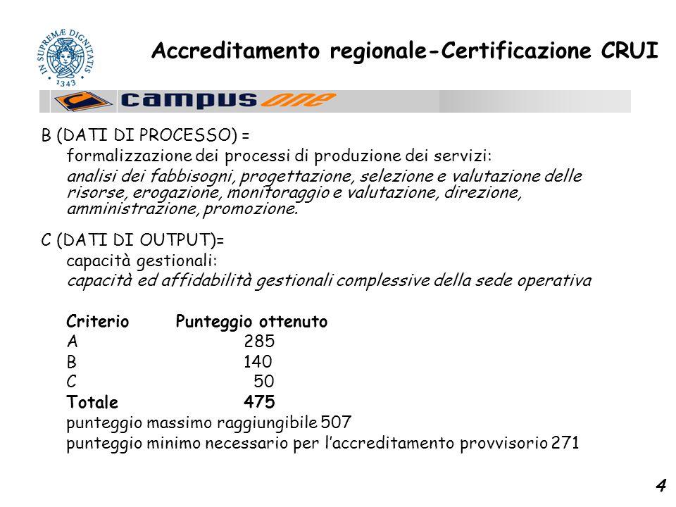 4 Accreditamento regionale-Certificazione CRUI B (DATI DI PROCESSO) = formalizzazione dei processi di produzione dei servizi: analisi dei fabbisogni, progettazione, selezione e valutazione delle risorse, erogazione, monitoraggio e valutazione, direzione, amministrazione, promozione.