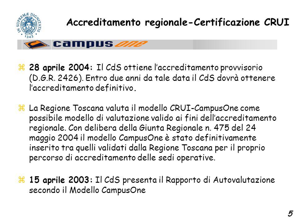5 Accreditamento regionale-Certificazione CRUI z28 aprile 2004: Il CdS ottiene l'accreditamento provvisorio (D.G.R.